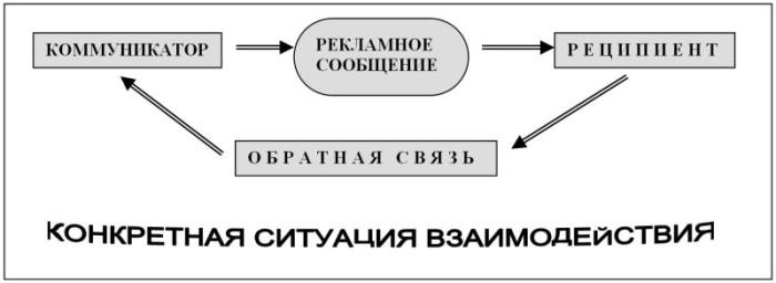 Рекламная коммуникация