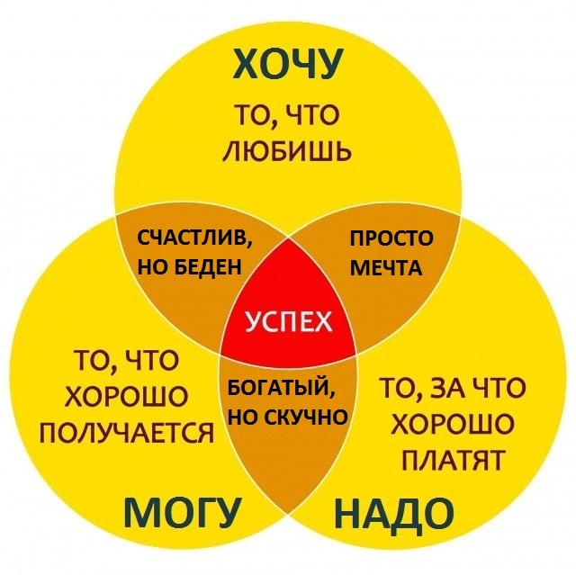 Схема. ХОЧУ - МОГУ - НАДО