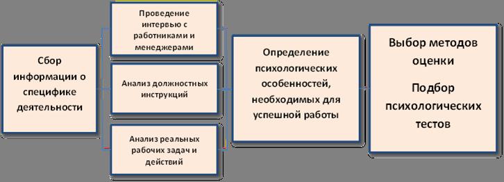 Построение психограммы