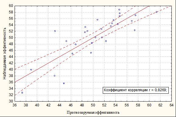Прогнозируемая Эффективность и Наблюдаемая Эффективность 1