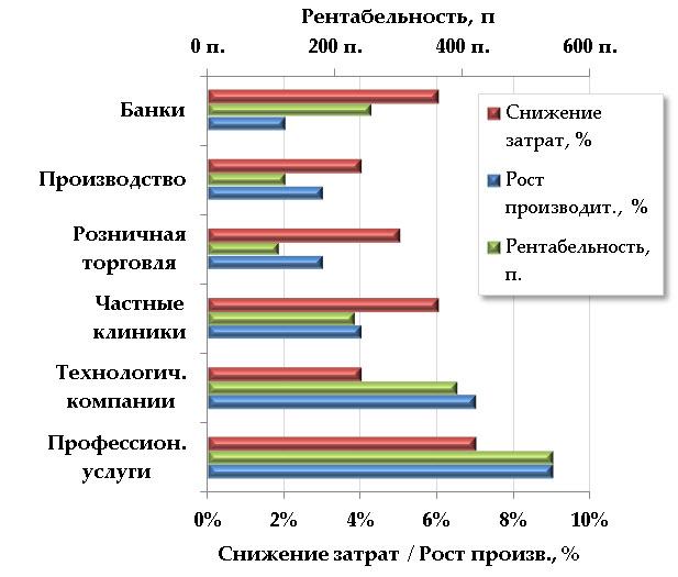 Результативность от внедрения цифровых платформ