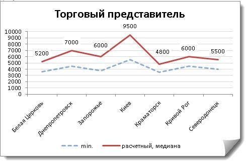 Рисунок 2. Пример диаграммы с результатами исследования