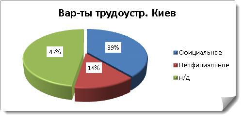 Рисунок 3. Пример диаграммы с результатами исследования