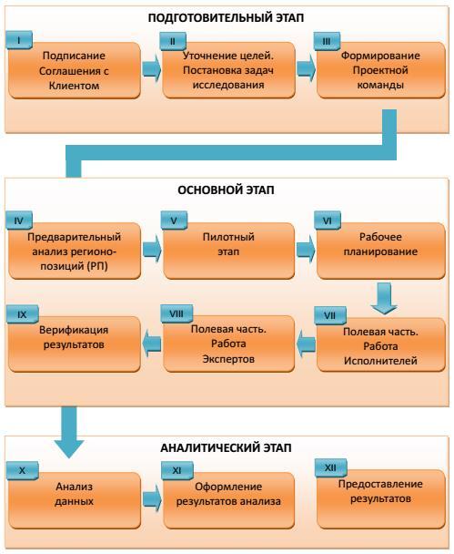 Рисунок 4. Блок-Схема Обзора Зарплат