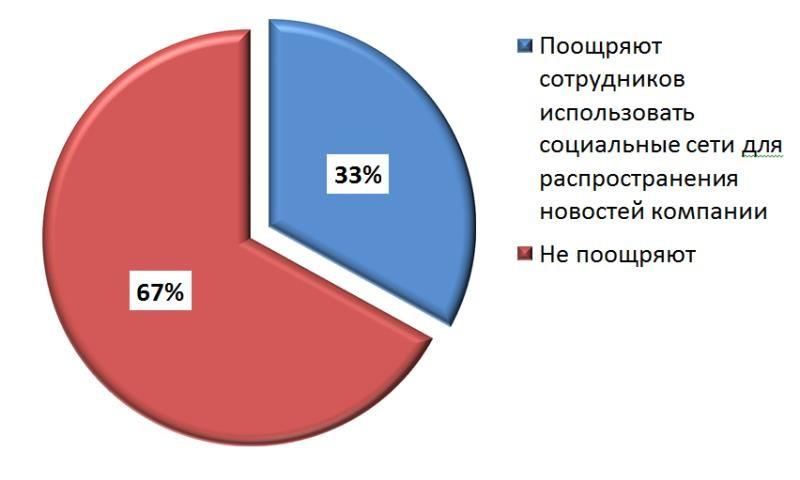 Диаграмма 3.