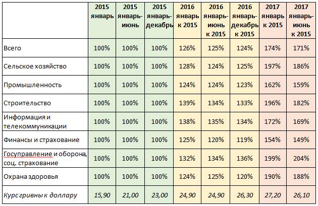 Рост уровня заработных плат в 2016 и 2017 годах