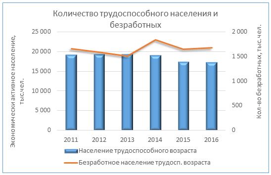Источник: Державна служба статистики України