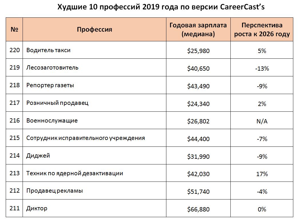 Худшие 10 профессий 2019 года по версии CareerCast's