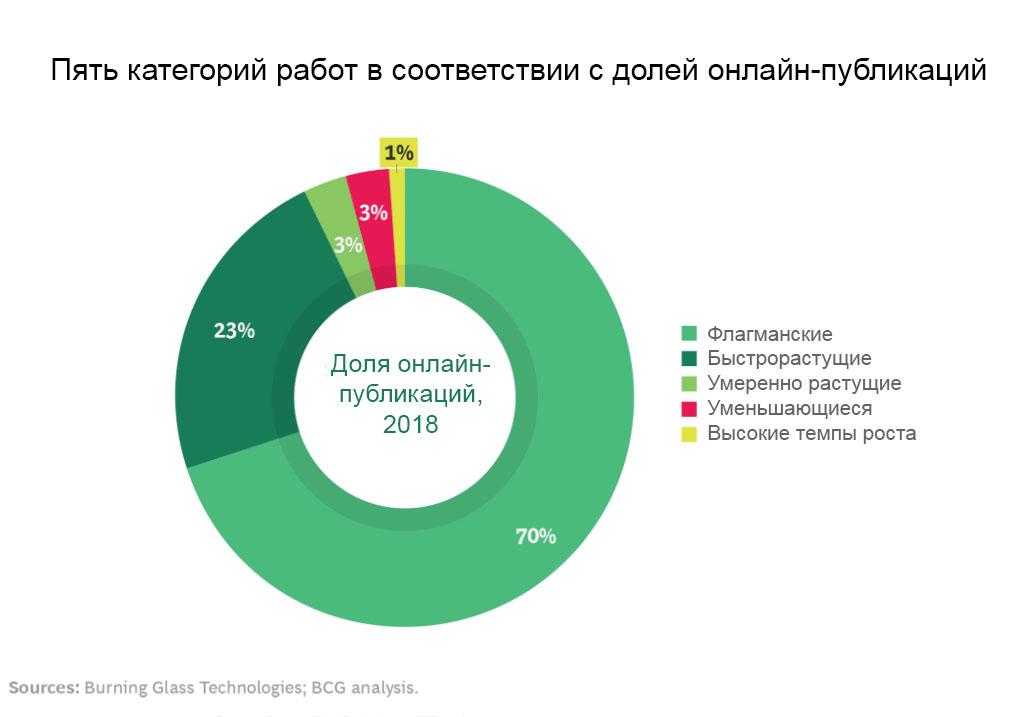 Рис.2 Распределение категорий работ в 2018 г.