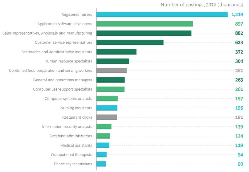 Рис.3 Количество публикаций вакансий в 2018