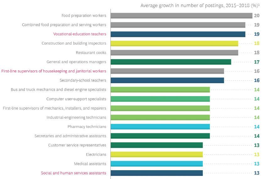 Рис. 4 Динамика роста количества вакансий 2018