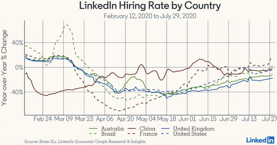 Подбор персонала в динамике по данным от LinkedIn_график