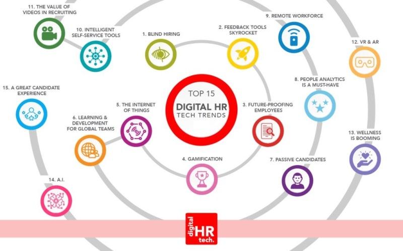Узнайте о силе целостных инструментов в HR