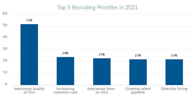 Подбор персонала: статистика 2020/2021 (США)