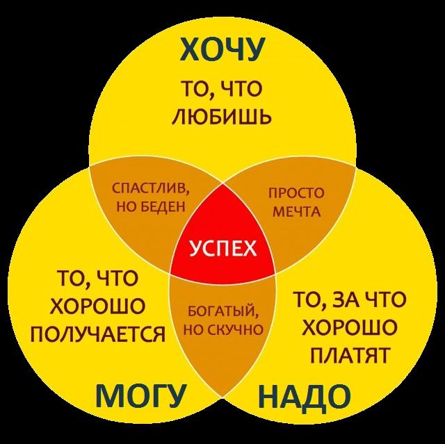 Профориентация - Схема